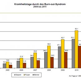 2012: Mehr Krankentage - psychische Leiden mit hoher Dynamik