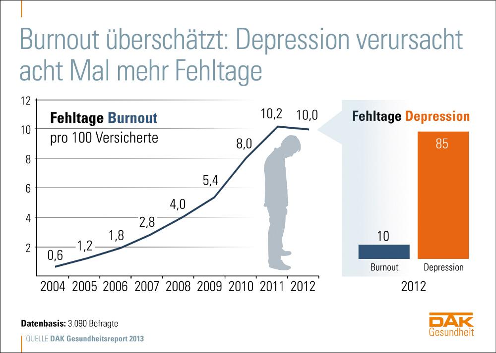 DAK-Gesundheitsreport 2013: Burnout-Verbreitung wird überschätzt
