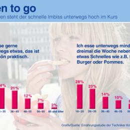Ernährungsstudie der TK: Jeder zweite Herd in Deutschland bleibt kalt
