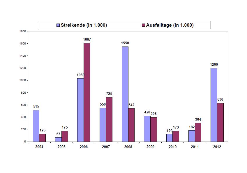 Deutliche Zunahme der Arbeitskämpfe im Jahr 2012