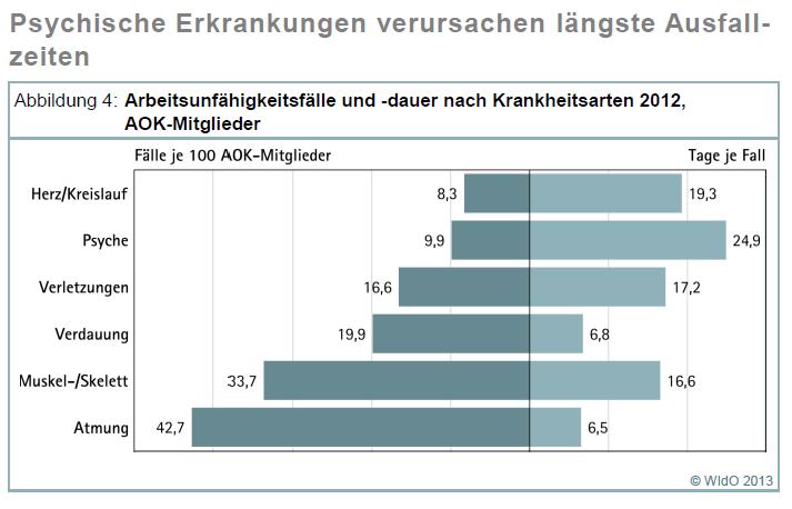 Städte im Ruhrgebiet mit den höchsten Fehlzeiten