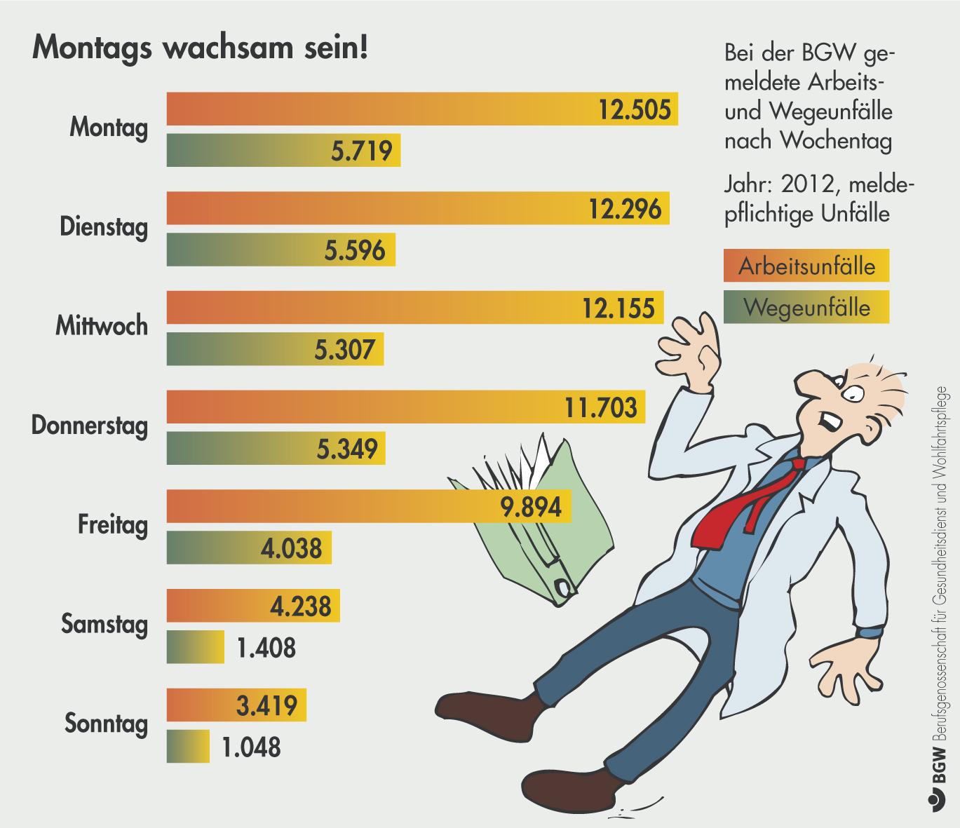 Arbeitsunfälle: Montags pasArbeitsunfälle: Montags passiert am meistensiert am meisten
