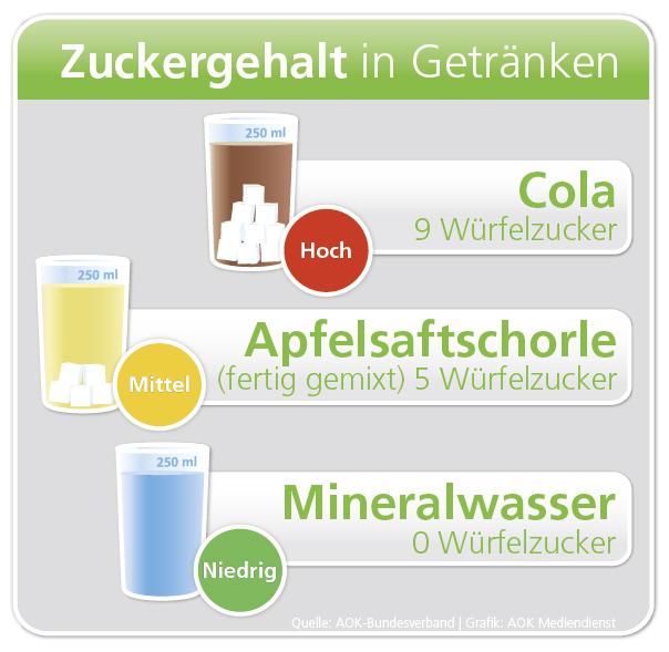 Zuviel Zucker in Getränken: Ampel-App der AOK hilft beim Einkauf