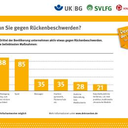Die Infografik der Umfrageergebnisse (Präventionskampagne Denk an mich. Dein Rücken)
