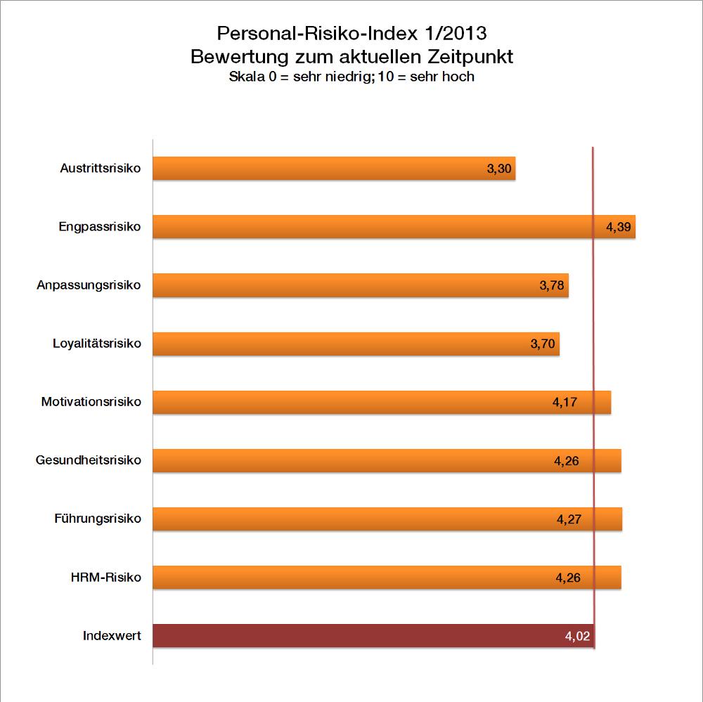 Personal-Risiko-Index: Wie fit ist meine Belegschaft?