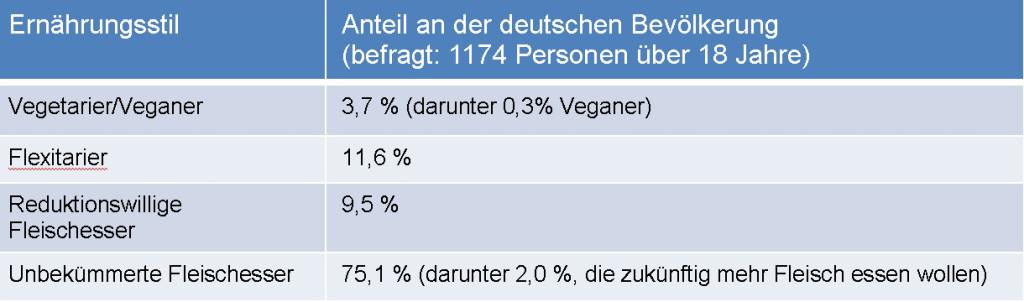 Fleischkonsum in Deutschland: Zahl der Vegetarier verdoppelt sich