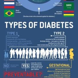 Diabetes, Gesundheit, Infografik