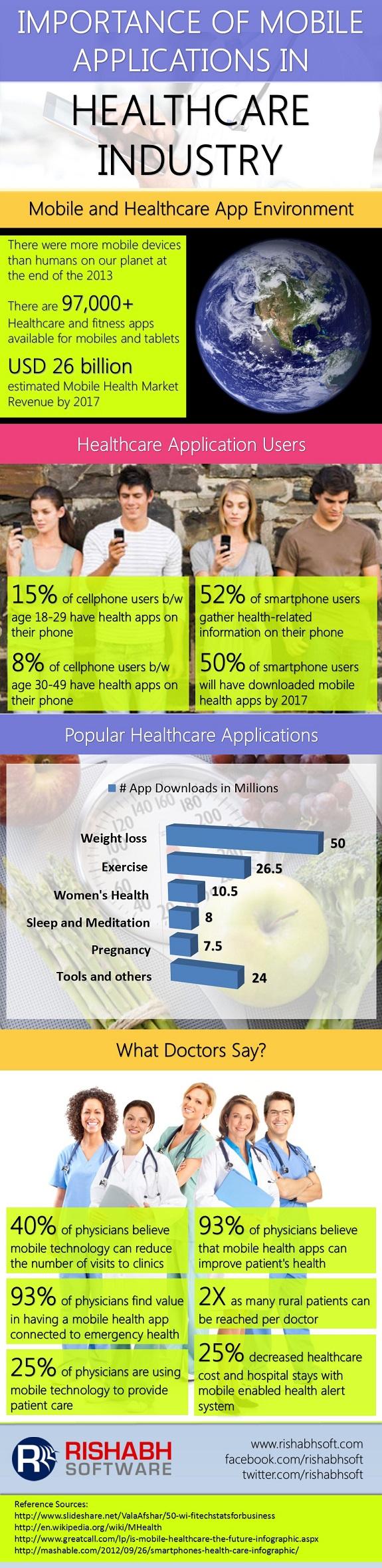 Apps für das Gesundheitswesen