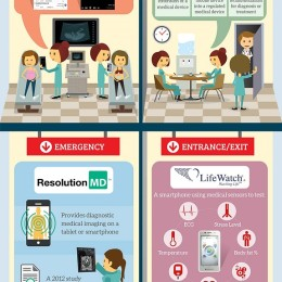 Infografik: How Android is transforming the Healthcare Industry (Quelle: blog.hsc.com)