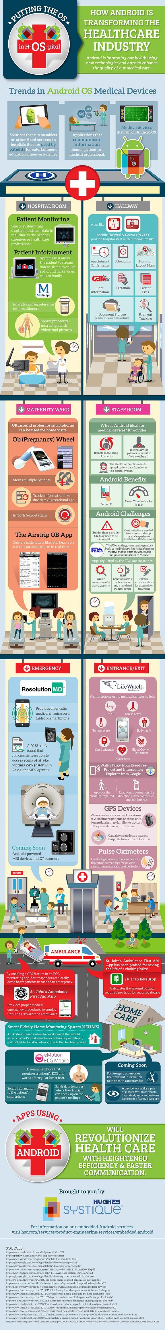 Smartphone, Android, Gesundheitsindustrie
