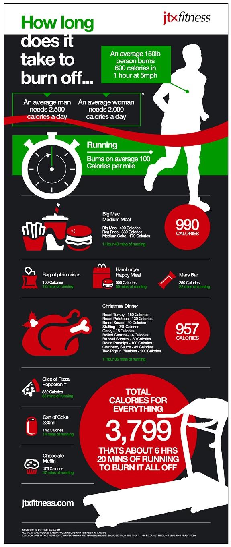 Kalorien, Bewegung, Ernährung