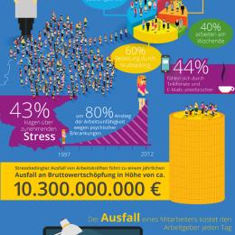 gestresste mitarbeiter, infografik