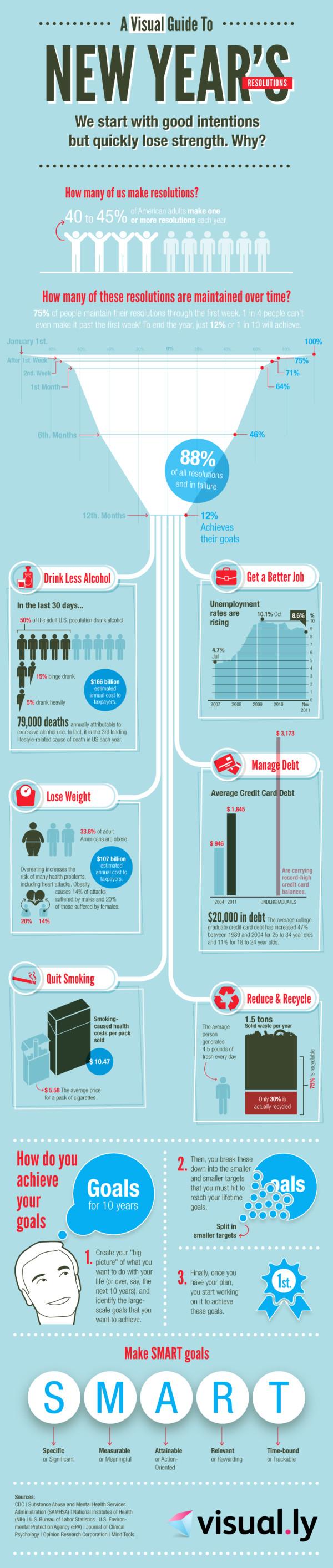gute vorsätze, infografik