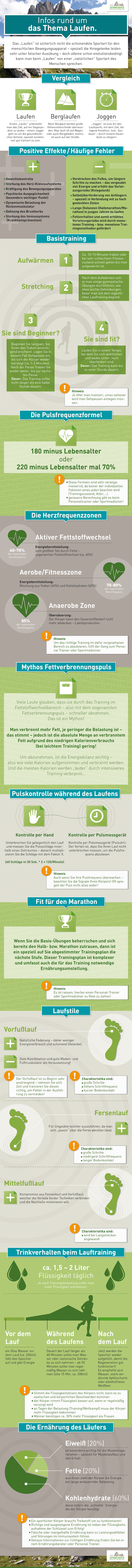 Laufen, Joggen, Rennen, Infografik, Gelenke