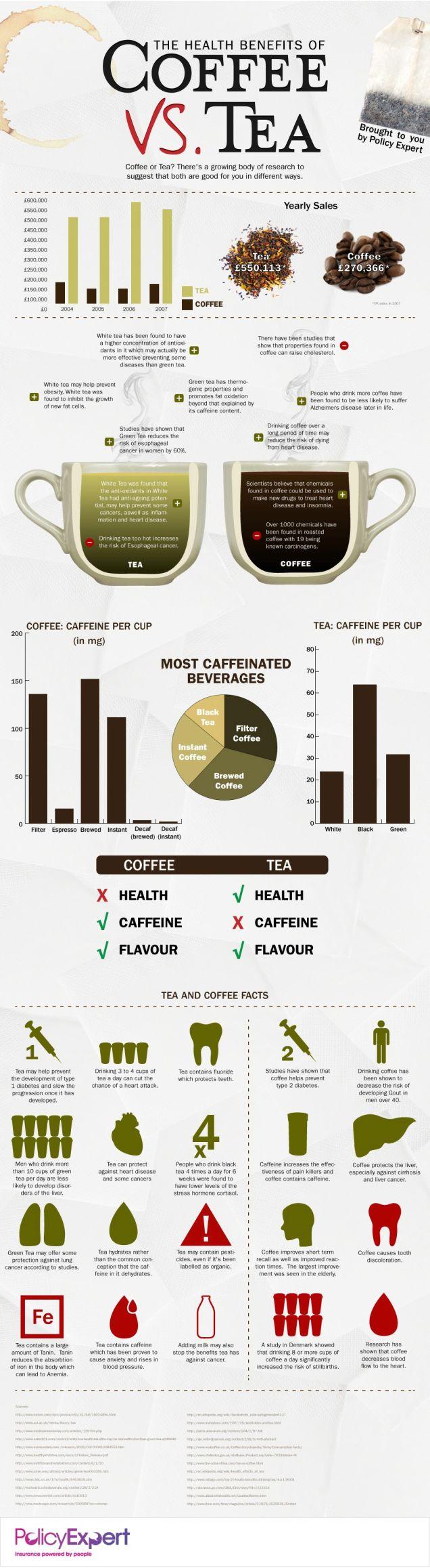 Kaffee oder Tee, Getränke