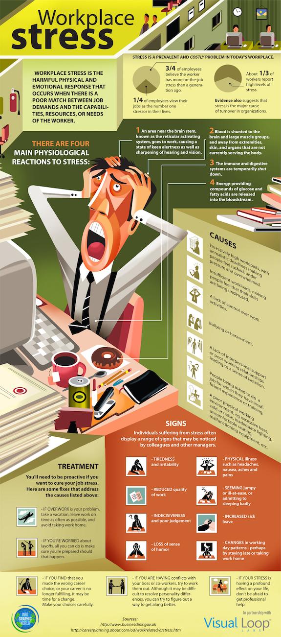 Stress am Arbeitsplatz, Ursachen und Gegenmaßnahmen
