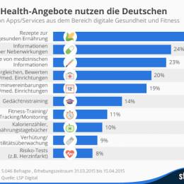 Oben eingefügte Infografik zeigt, welche eHealth-Angebote die Deutschen am liebsten nutzen. (Quelle: LSP Digital / Statista / CC BY-NC-ND 3.0)