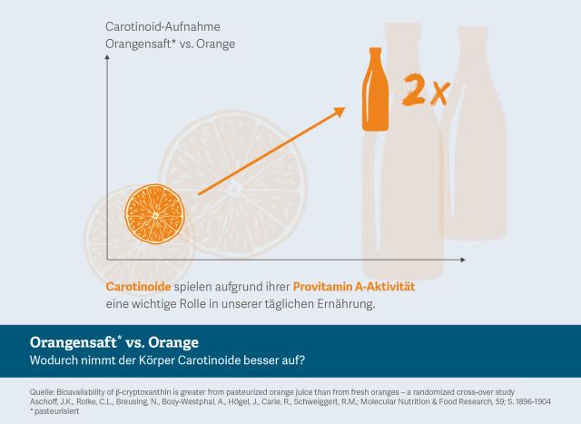 Orangensaft, Carotinoide, Infografik