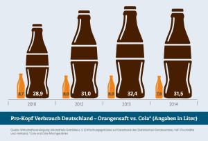 Cola, Orangensaft, Verbrauch