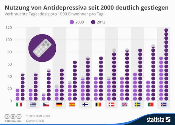 Antidepressiva, Depressionen, Stress, Burnout, Medikamente
