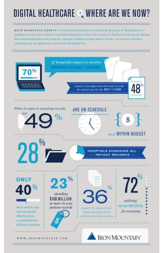 Digitale Gesundheit, infografik zum aktuellen Stand