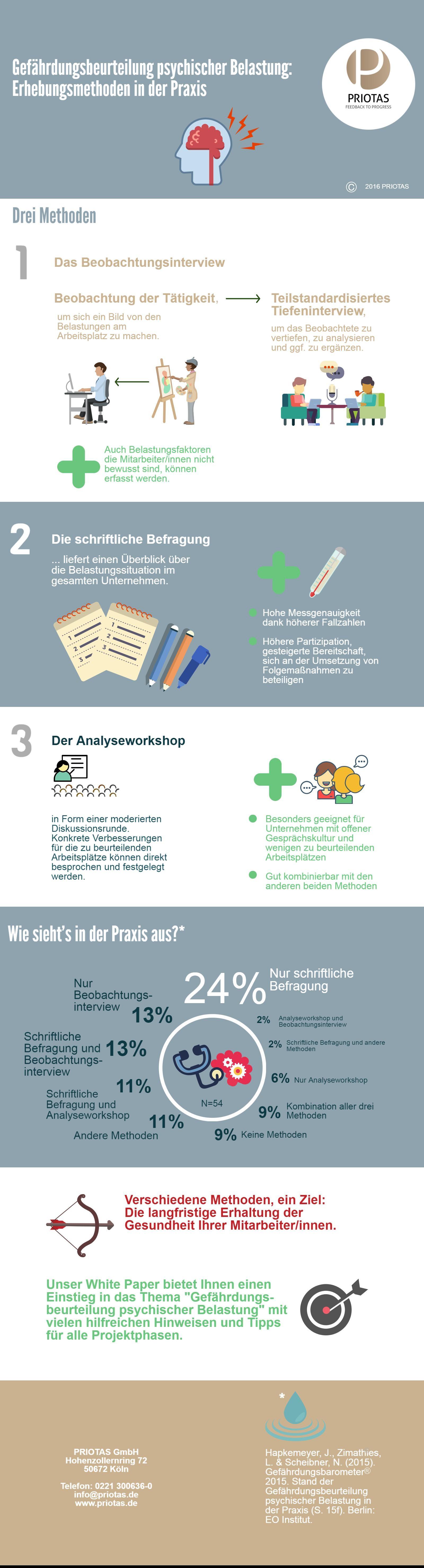 psychische Belastung, Gesundheit, Arbeitsplatz
