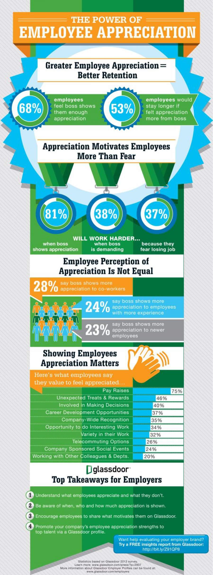 Infografik zum Thema, wie effektiv sich Anerkennung auf die Motivation von Mitarbeitern auswirkt