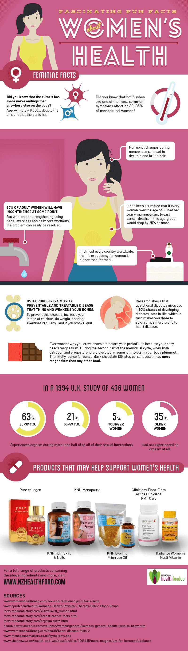 Überblick zum Thema Gesundheit der Frau in form einer Infografik