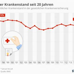Oben eingefügte Infografik zeigt den durchschnittlichen Krankenstand in der gesetzlichen Krankenversicherung. (Quelle: de.statista.com / CC BY-ND 3.0)