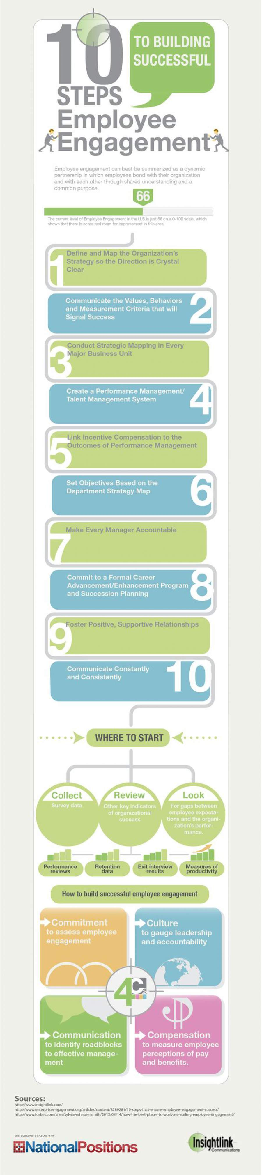 Infografik zum Thema in nur zehn Schritten zu motivierten Mitarbeitern