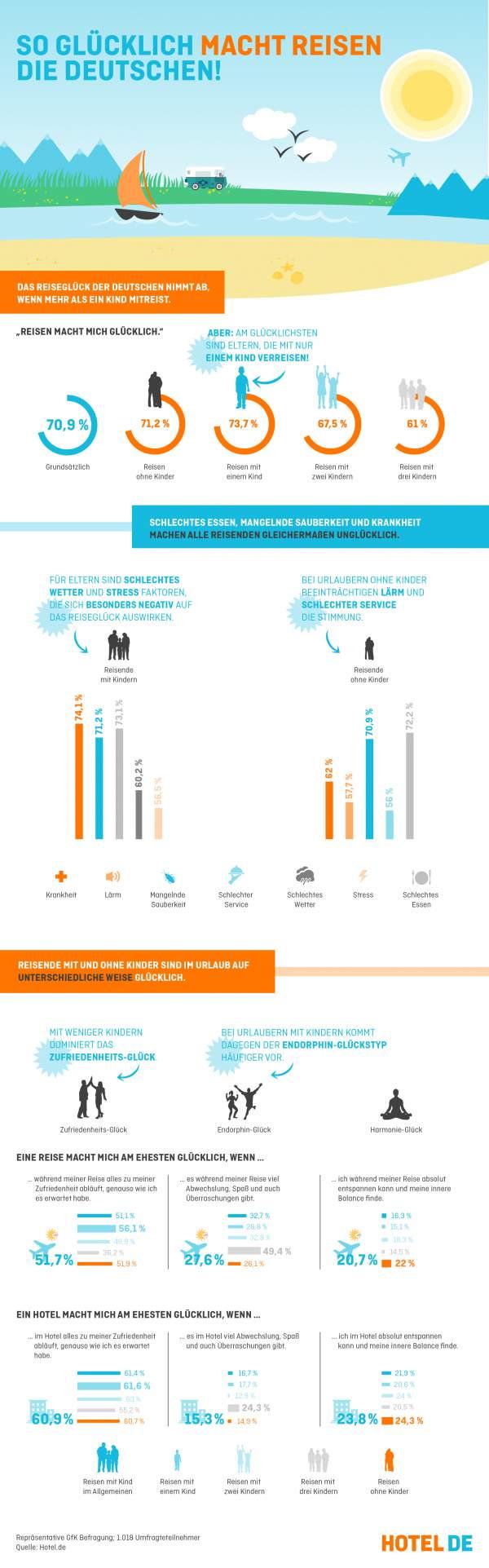 Abbildung von Ergebnissen, die zeigen, was die Deutschen beim Reisen gluecklich macht