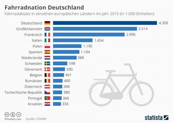 Deutschland einig Fahrradland. Oben eingefügte Infografik zeigt, wie beliebt hierzulande das Fahrradfahren ist. (Quelle: de.statista.com / CC BY-ND 3.0)