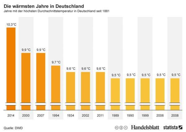 Inofgrafik, die die Jahre mit der höchsten Durchschnittstemperatur in Deutschland seit 1881 zeigt, mögliches Indiz für den Klimawandel