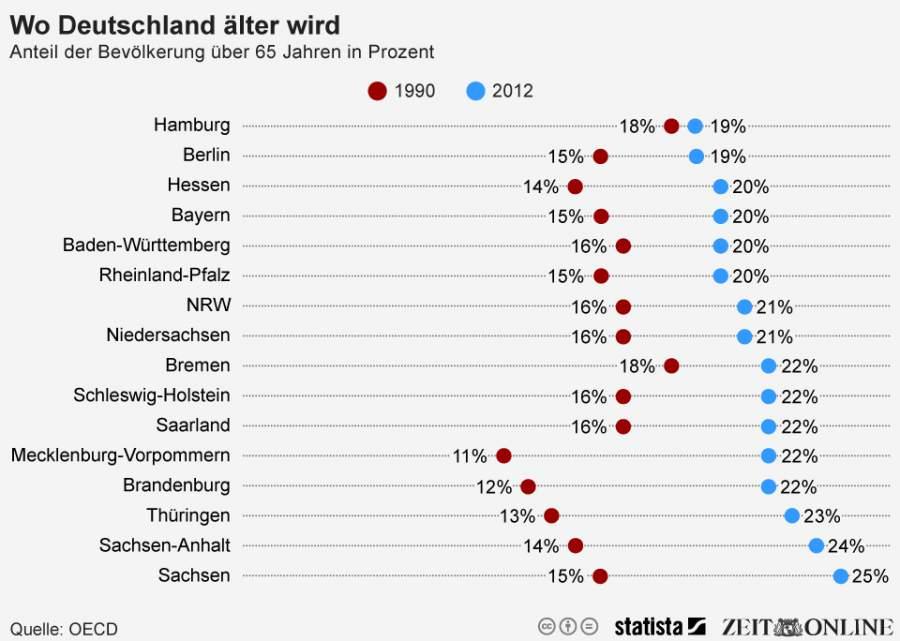 Infografik zum Anteil der deutschen Bevoelkerung ueber 65 Jahren in Prozent
