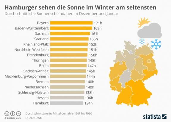 Infografik zu Sonnenstunden und Winterblues