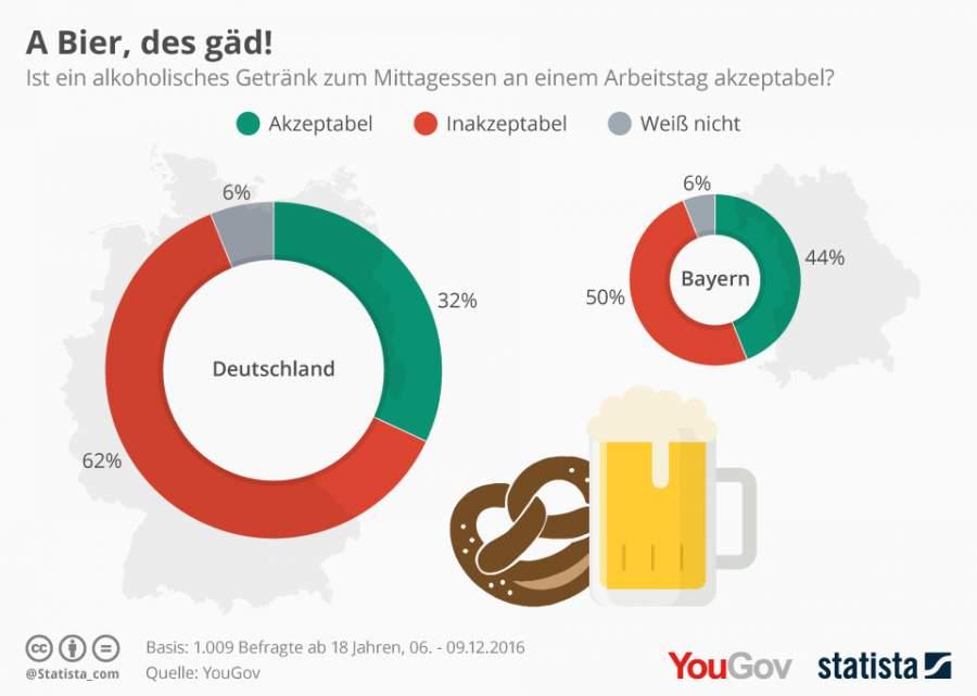 Infografik zum Thema Bier am Arbeitsplatz