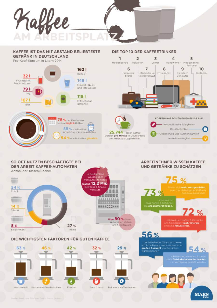 Infografik zu Kaffee am Arbeitsplatz