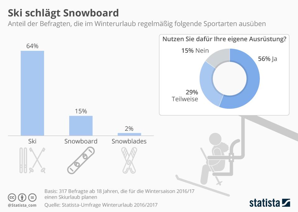 Sport im Winter Infografik zeigt welches die beliebtesten Wintersportarten sind