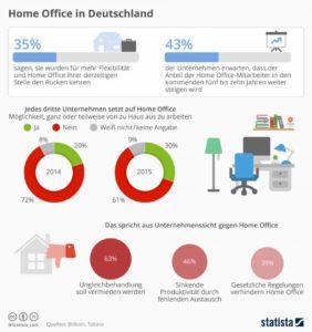 Infografik, Home Office, arbeiten von zu Hause, effizientes Homeoffice, gut organisiertes Homeoffice, Beliebtheitsgraf Homeoffice