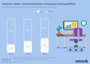 Infografik von Statista und Bitkom, Titel: Immer mehr Unternehmen erlauben Homeoffice, die Jahre 2014, 2016 und 2018 im Vergleich, Balkendiagramm mit Abbildung eines Schreibtischarbeitsplatzes
