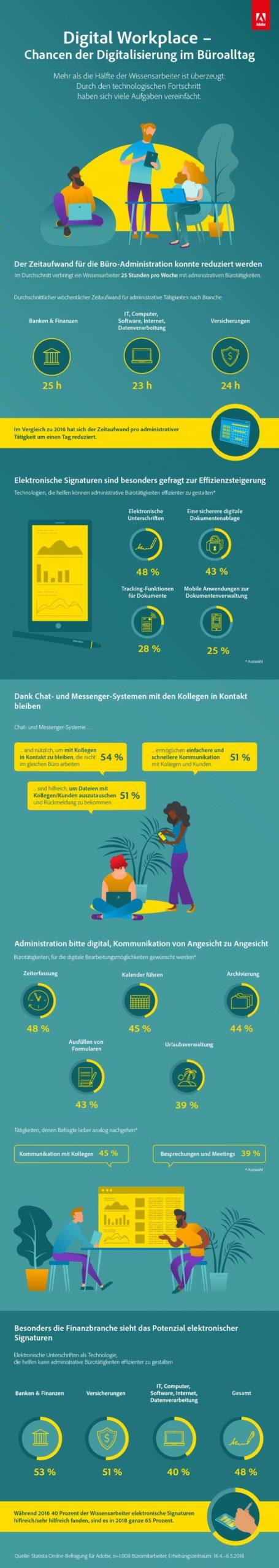 Infografik zum Thema Digital Workplace – wie Technologie unseren Arbeitsplatz verändert