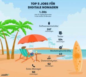 Joblift Infografik zu den 5 Top-Jobs für Digitale Nomaden, Illustration mit Mann mit Laptop in Strandurlaub-Setting, Beschriftung: 1.386 Jobs für digitale Nomaden in den letzten 24 Monaten, Softwareentwickler, Texter, Marketingfachkräfte, Datenanalysten, Sales Manager