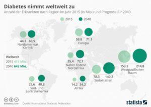 Statista-Infografik zum Weltdiabetestag, Titel: Diabetes nimmt weltweit zu
